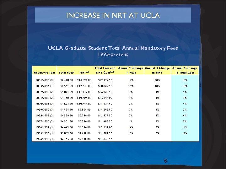 INCREASE IN NRT AT UCLA Graduate Student Total Annual Mandatory Fees 1995 -present 6