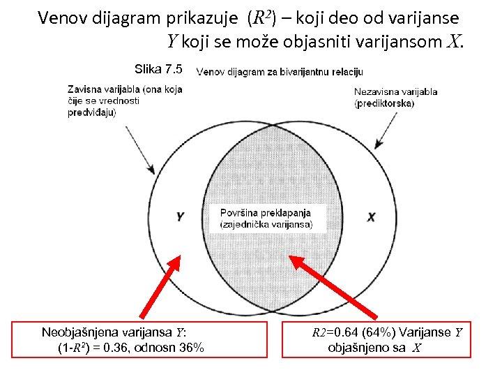 Venov dijagram prikazuje (R 2) – koji deo od varijanse Y koji se može