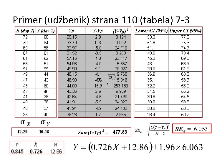 Primer (udžbenik) strana 110 (tabela) 7 -3
