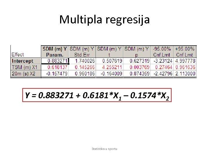 Multipla regresija Y = 0. 883271 + 0. 6181*X 1 – 0. 1574*X 2
