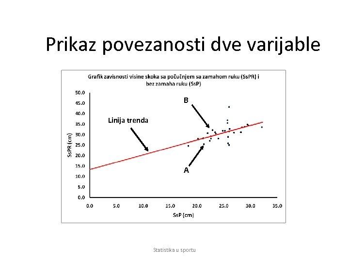 Prikaz povezanosti dve varijable B Linija trenda A Statistika u sportu