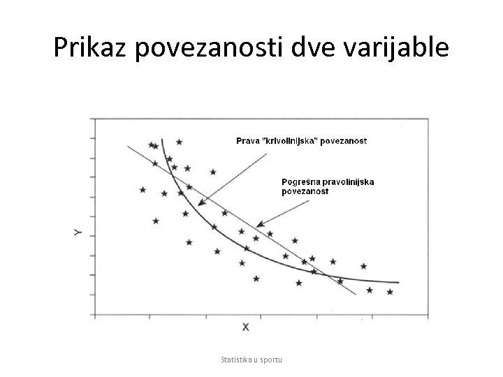 Prikaz povezanosti dve varijable Statistika u sportu
