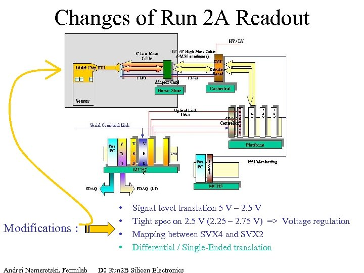 Changes of Run 2 A Readout Modifications : • • Signal level translation 5