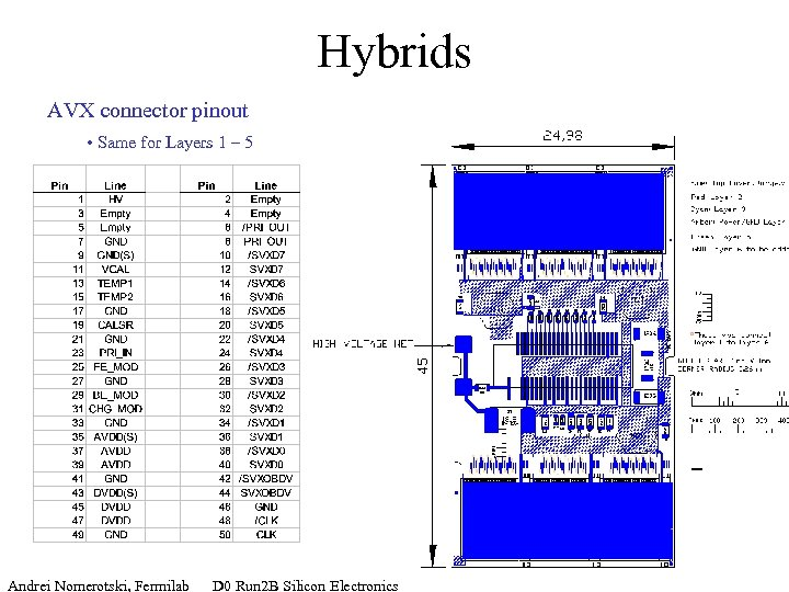 Hybrids AVX connector pinout • Same for Layers 1 – 5 Andrei Nomerotski, Fermilab