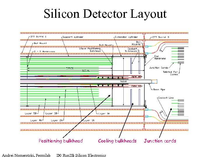 Silicon Detector Layout Positioning bulkhead Cooling bulkheads Andrei Nomerotski, Fermilab D 0 Run 2