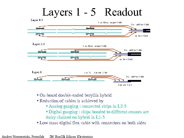Layers 1 - 5 Readout • On-board double-ended beryllia hybrid • Reduction of cables