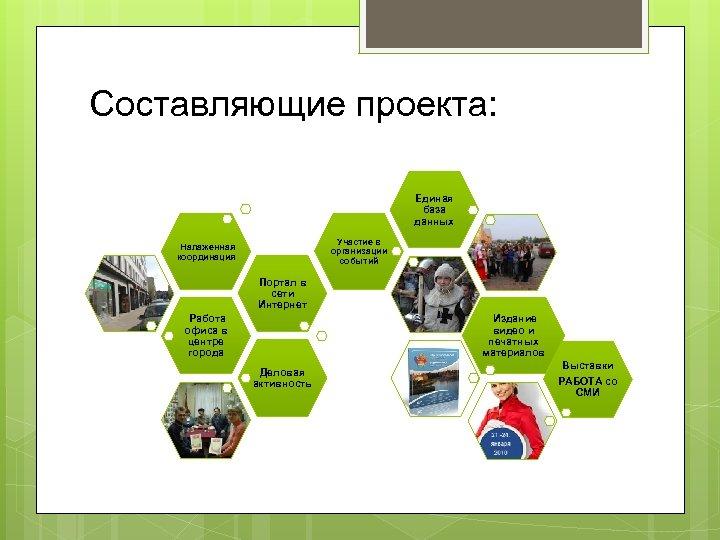 Составляющие проекта: Единая база данных Участие в организации событий Налаженная координация Портал в сети