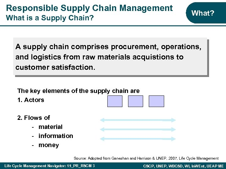Responsible Supply Chain Management What is a Supply Chain? What? A supply chain comprises