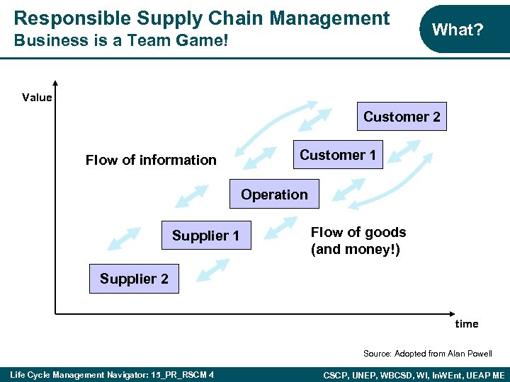 Responsible Supply Chain Management Business is a Team Game! What? Value Customer 2 Flow