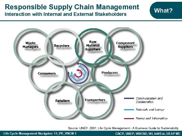 Responsible Supply Chain Management Interaction with Internal and External Stakeholders What? Source: UNEP, 2007,