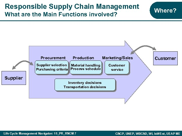 Responsible Supply Chain Management What are the Main Functions involved? Procurement Production Marketing/Sales Supplier