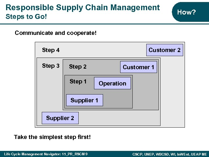 Responsible Supply Chain Management Steps to Go! How? Communicate and cooperate! Step 4 Step