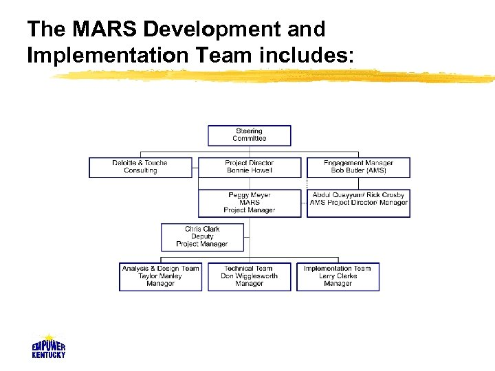 The MARS Development and Implementation Team includes: