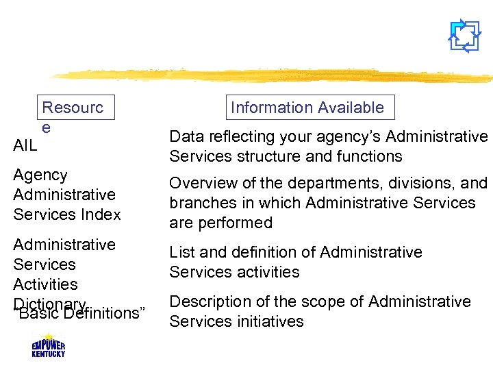 AIL Resourc e Information Available Data reflecting your agency's Administrative Services structure and functions
