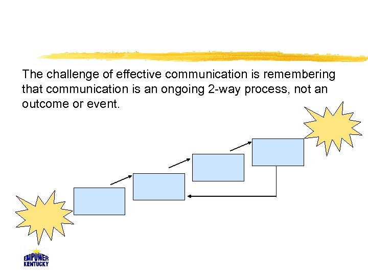 The challenge of effective communication is remembering that communication is an ongoing 2 -way