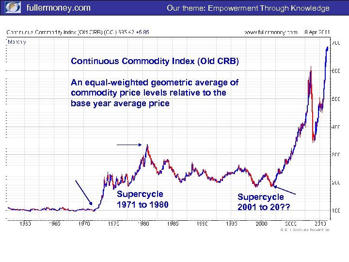 fullermoney. com Our theme: Empowerment Through Knowledge Continuous Commodity Index (Old CRB) An equal-weighted