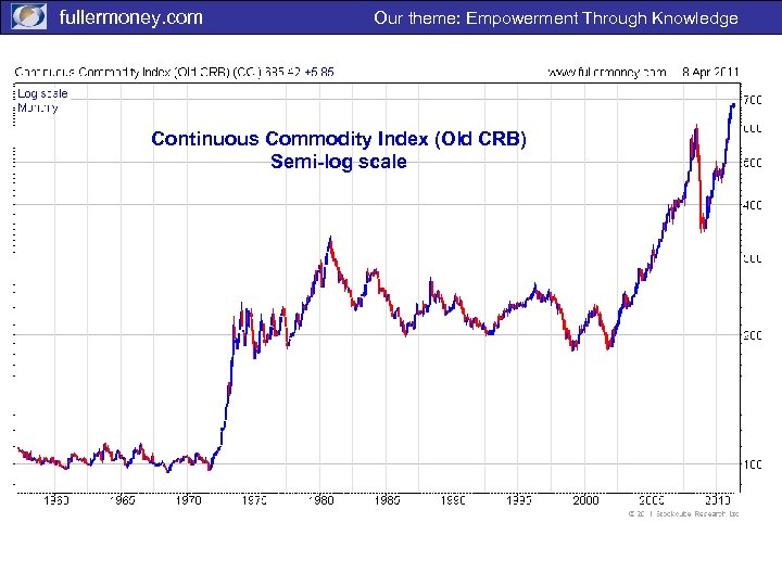 fullermoney. com Our theme: Empowerment Through Knowledge Continuous Commodity Index (Old CRB) Semi-log scale