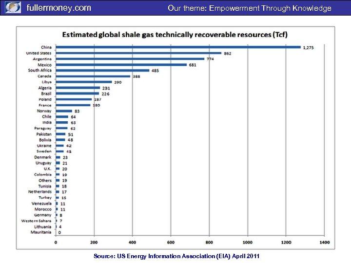 fullermoney. com Our theme: Empowerment Through Knowledge Source: US Energy Information Association (EIA) April