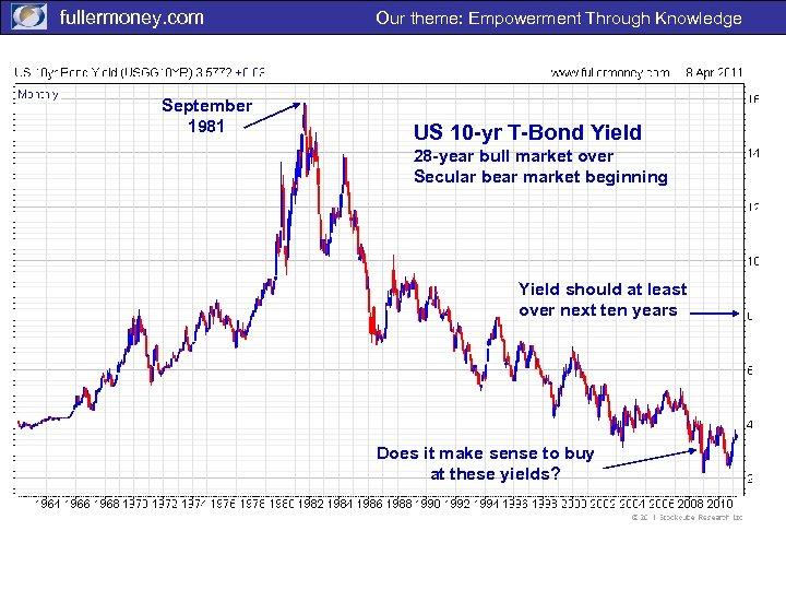 fullermoney. com September 1981 Our theme: Empowerment Through Knowledge US 10 -yr T-Bond Yield