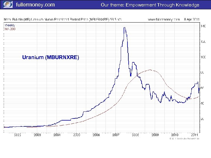 fullermoney. com Uranium (MBURNXRE) Our theme: Empowerment Through Knowledge