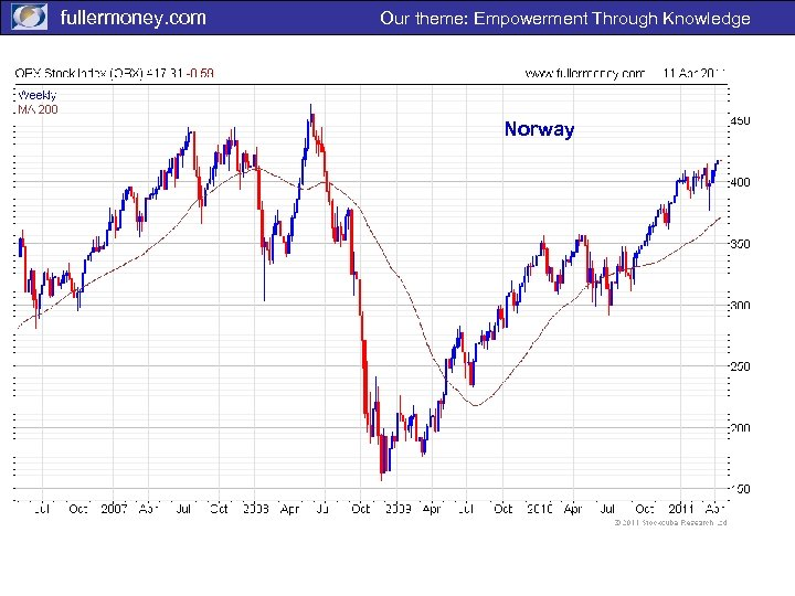 fullermoney. com Our theme: Empowerment Through Knowledge Norway