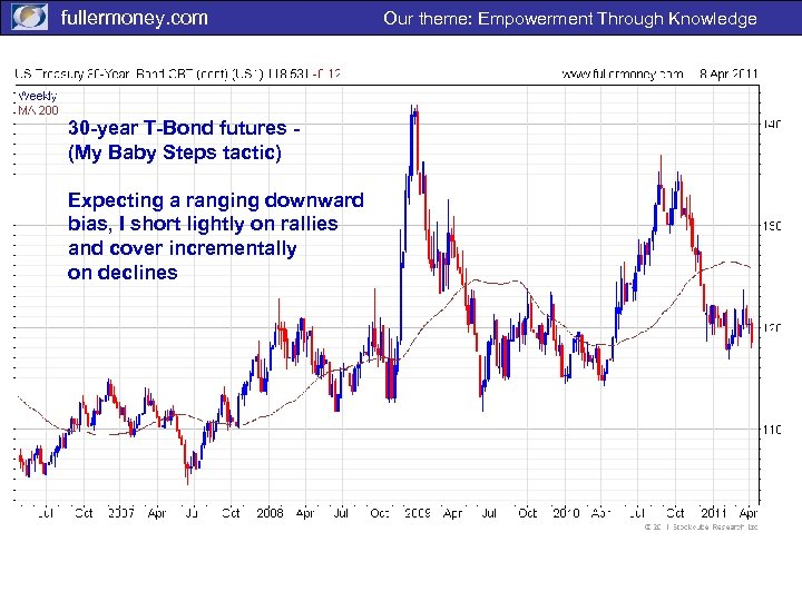 fullermoney. com 30 -year T-Bond futures (My Baby Steps tactic) Expecting a ranging downward