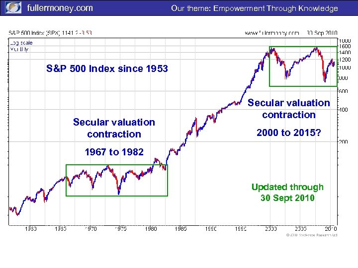 fullermoney. com Our theme: Empowerment Through Knowledge S&P 500 Index since 1953 David, SPX
