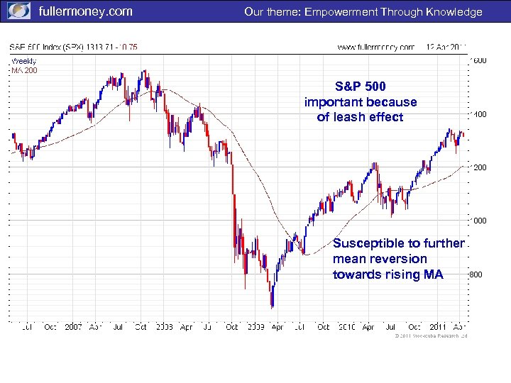 fullermoney. com Our theme: Empowerment Through Knowledge S&P 500 important because of leash effect
