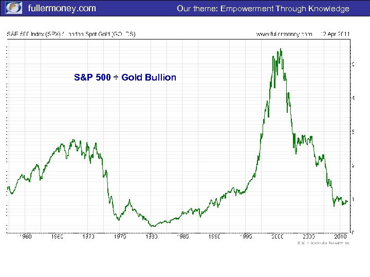 fullermoney. com S&P 500 ÷ Gold Bullion Our theme: Empowerment Through Knowledge
