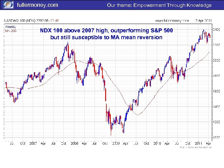 fullermoney. com Our theme: Empowerment Through Knowledge NDX 100 above 2007 high, outperforming S&P