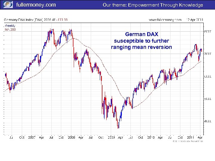 fullermoney. com Our theme: Empowerment Through Knowledge German DAX susceptible to further ranging mean