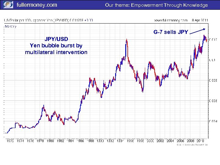 fullermoney. com Our theme: Empowerment Through Knowledge G-7 sells JPY/USD Yen bubble burst by