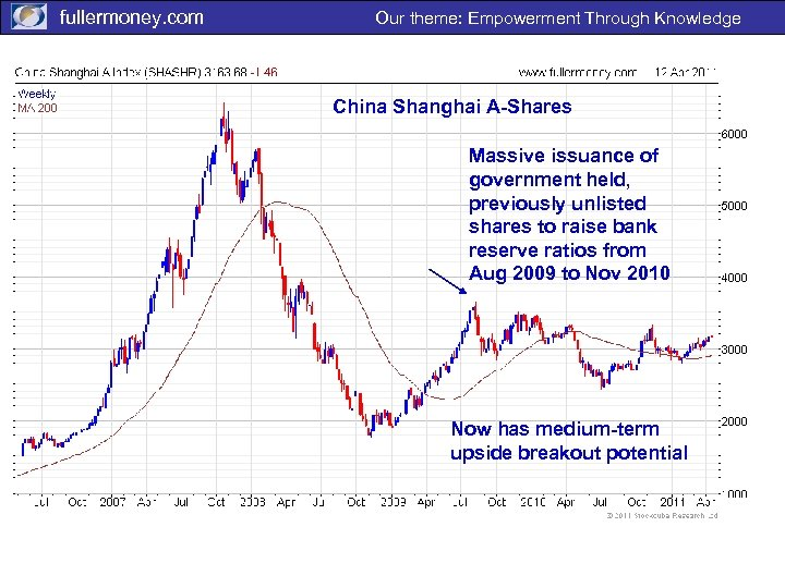 fullermoney. com Our theme: Empowerment Through Knowledge China Shanghai A-Shares Massive issuance of government