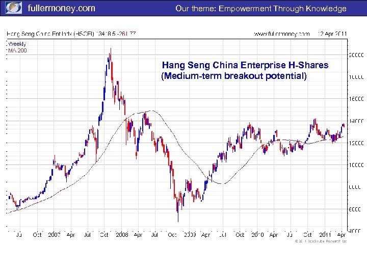 fullermoney. com Our theme: Empowerment Through Knowledge Hang Seng China Enterprise H-Shares (Medium-term breakout