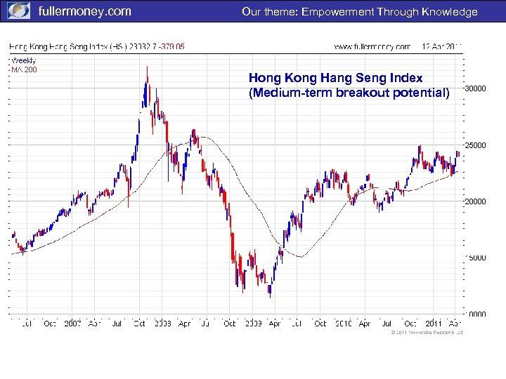 fullermoney. com Our theme: Empowerment Through Knowledge Hong Kong Hang Seng Index (Medium-term breakout