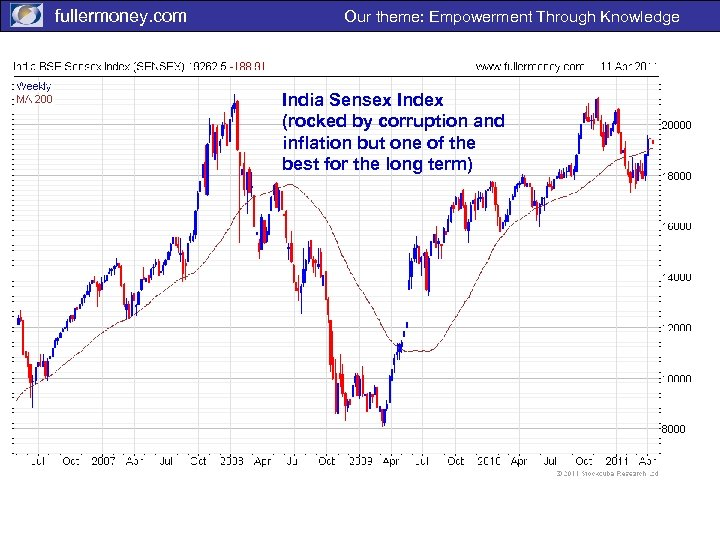 fullermoney. com Our theme: Empowerment Through Knowledge India Sensex Index (rocked by corruption and