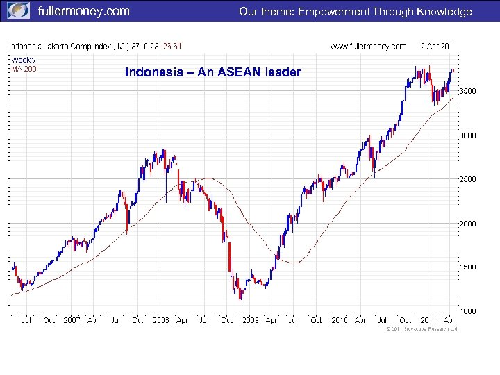 fullermoney. com Our theme: Empowerment Through Knowledge Indonesia – An ASEAN leader