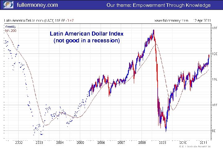 fullermoney. com Our theme: Empowerment Through Knowledge Latin American Dollar Index (not good in