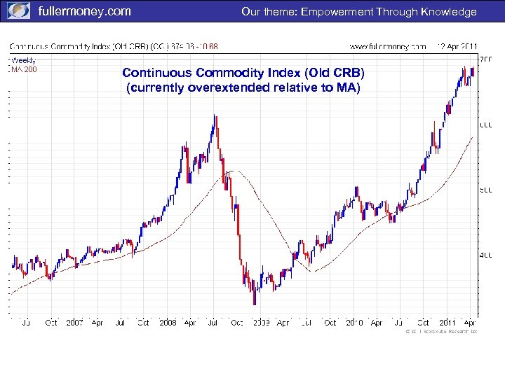fullermoney. com Our theme: Empowerment Through Knowledge Continuous Commodity Index (Old CRB) (currently overextended