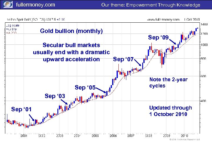 fullermoney. com Our theme: Empowerment Through Knowledge Gold bullion (monthly) Sep ' 09 Secular