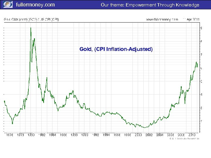 fullermoney. com Our theme: Empowerment Through Knowledge Gold, (CPI Inflation-Adjusted)
