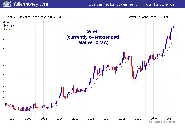 fullermoney. com Our theme: Empowerment Through Knowledge Silver (currently overextended relative to MA)