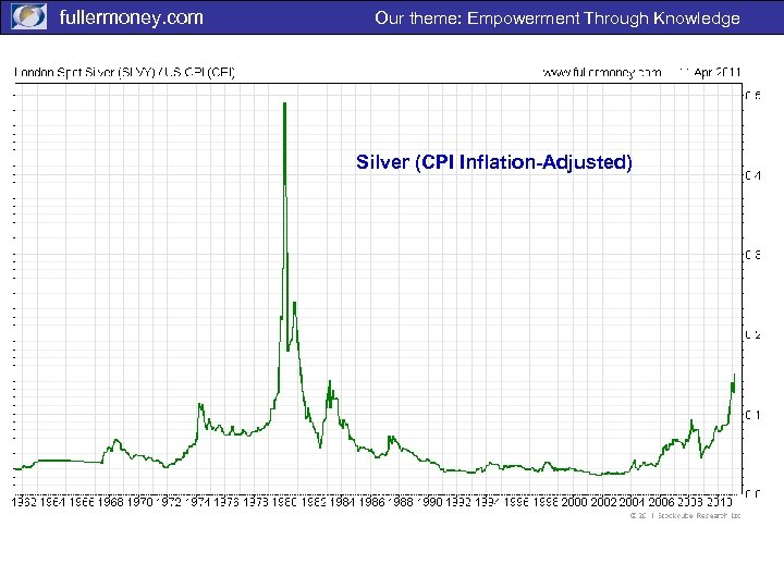 fullermoney. com Our theme: Empowerment Through Knowledge Silver (CPI Inflation-Adjusted)