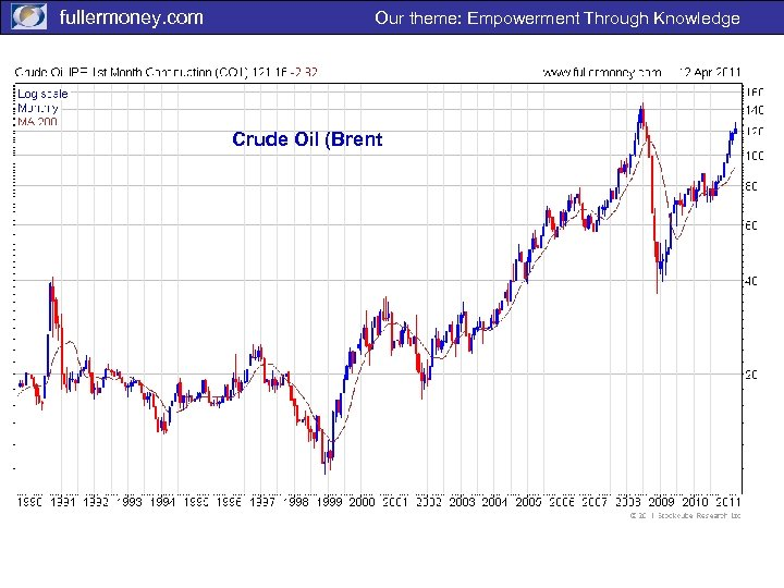 fullermoney. com Our theme: Empowerment Through Knowledge Crude Oil (Brent