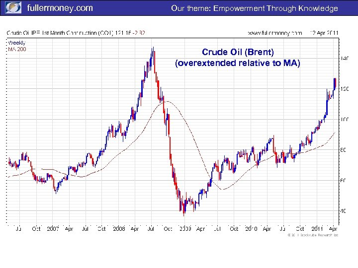 fullermoney. com Our theme: Empowerment Through Knowledge Crude Oil (Brent) (overextended relative to MA)