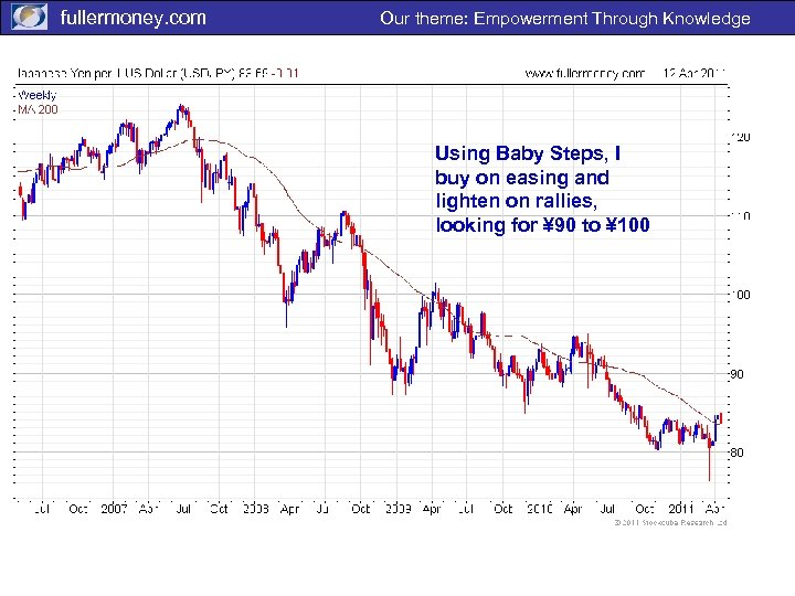 fullermoney. com Our theme: Empowerment Through Knowledge Using Baby Steps, I buy on easing