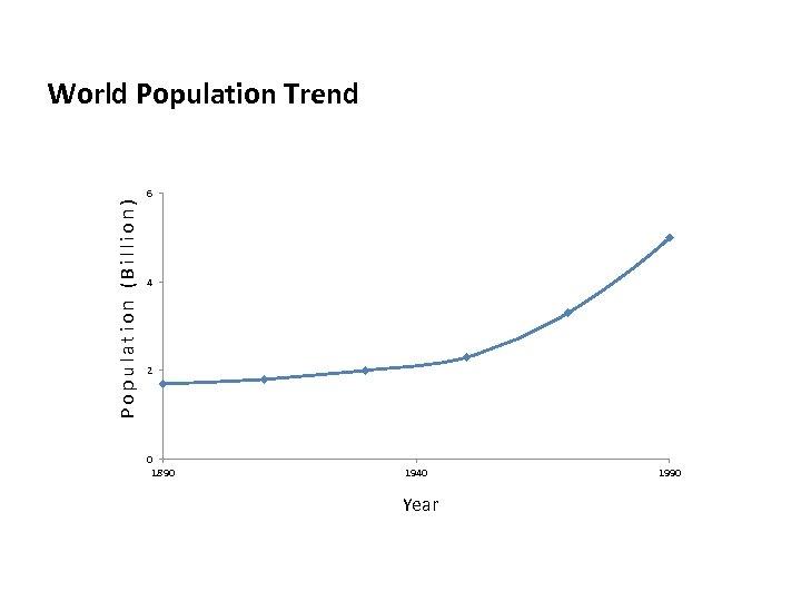 Population (Billion) World Population Trend 6 4 2 0 1890 1940 Year 1990