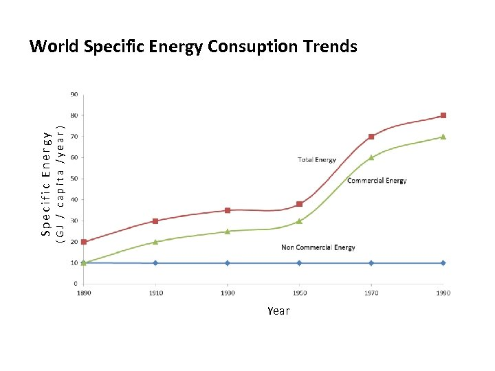 Specific Energy (GJ / capita /year) World Specific Energy Consuption Trends Year
