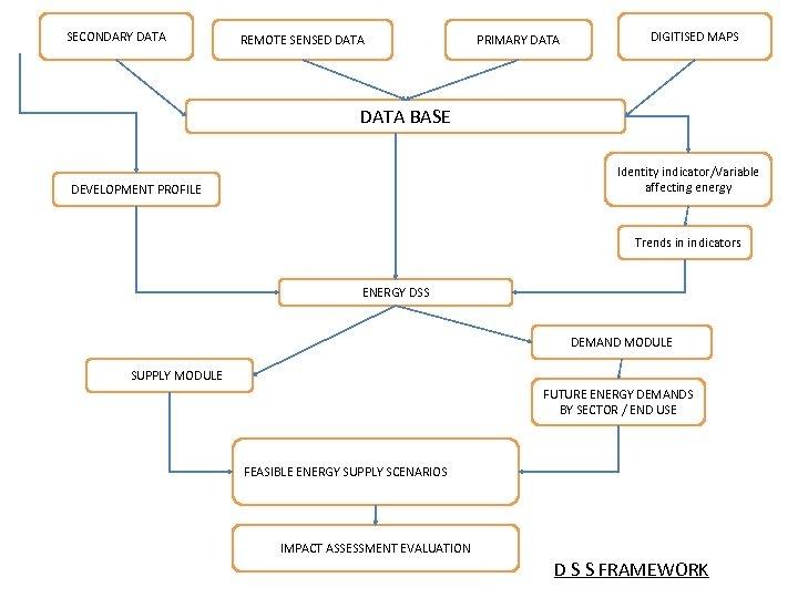 SECONDARY DATA REMOTE SENSED DATA PRIMARY DATA DIGITISED MAPS DATA BASE Identity indicator/Variable affecting