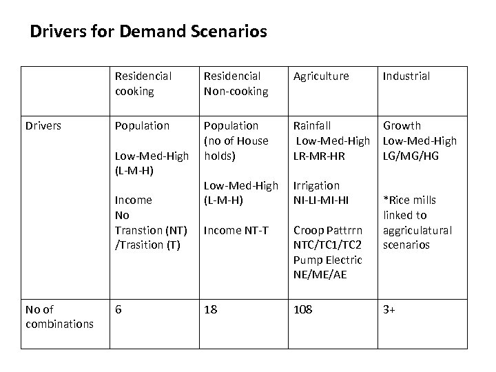 Drivers for Demand Scenarios Residencial cooking Drivers Residencial Non-cooking Agriculture Population (no of House